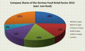 Company Shares of the German Food Retailer Sector 2013